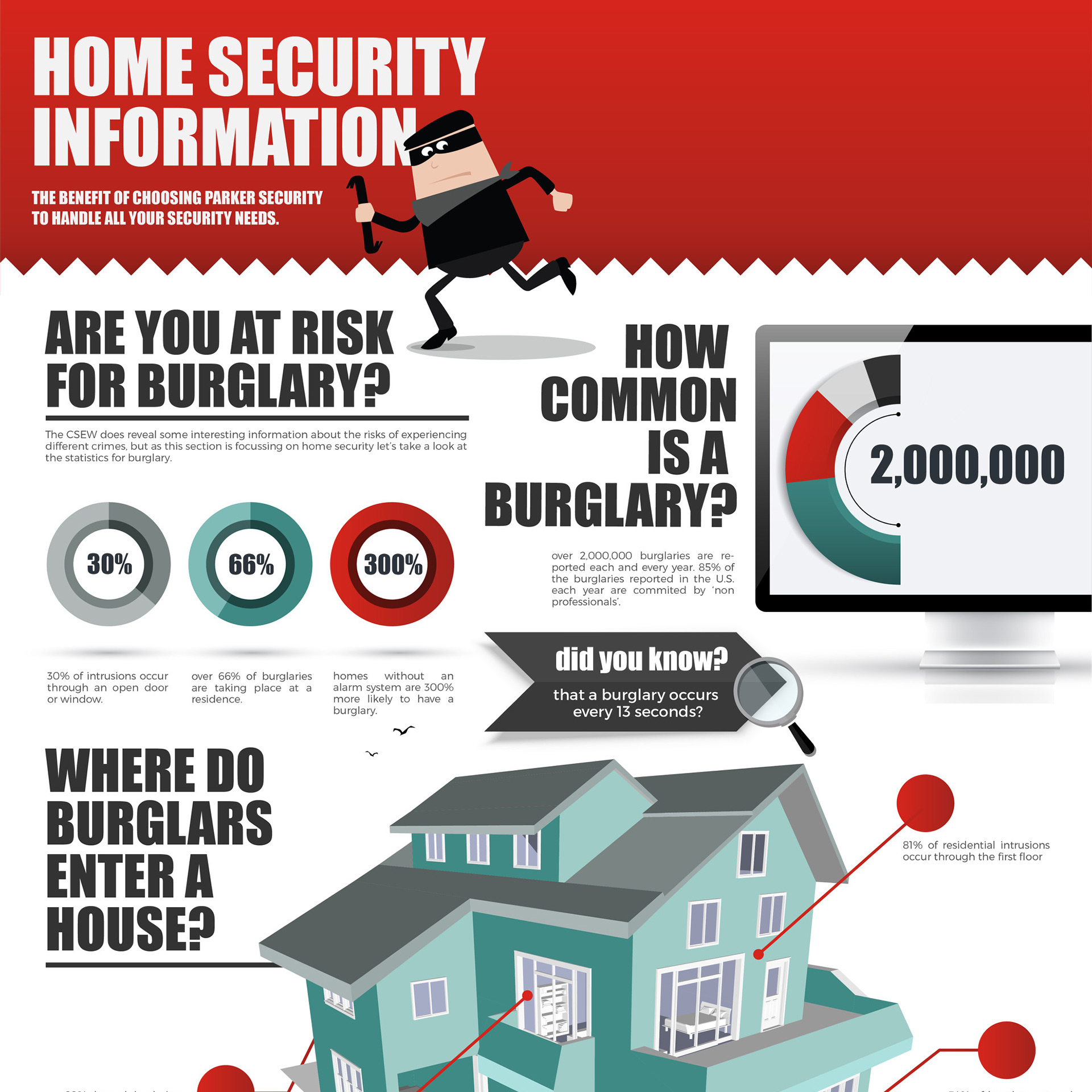 Infographic done for a security service
